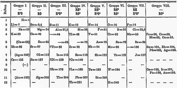 Mendeleevu0027s 1871 Periodic Table